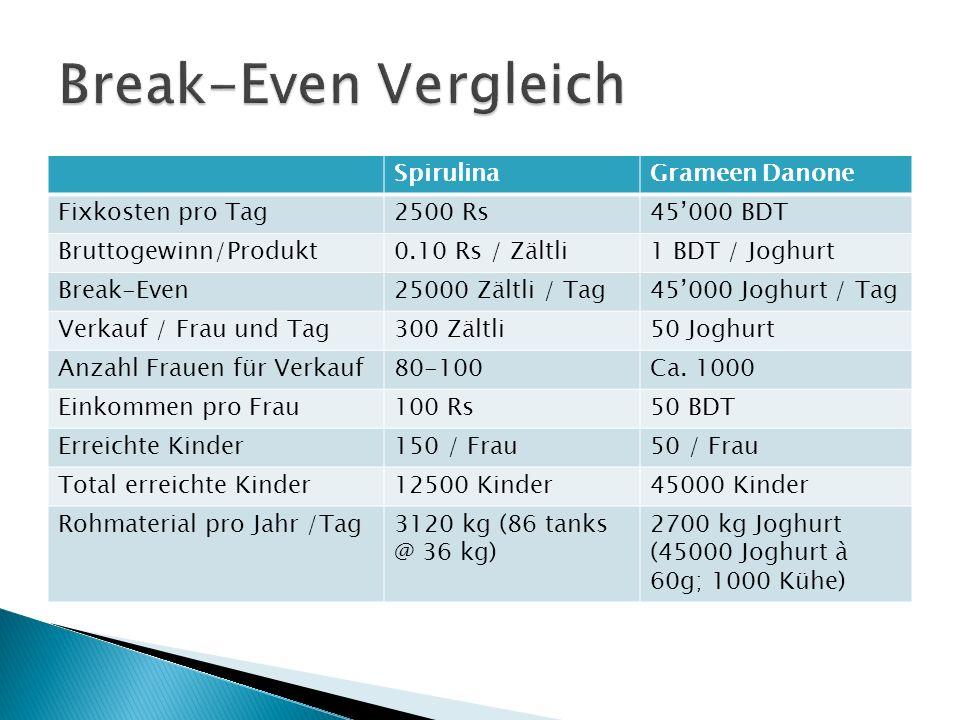 SpirulinaGrameen Danone Fixkosten pro Tag2500 Rs45000 BDT Bruttogewinn/Produkt0.10 Rs / Zältli1 BDT / Joghurt Break-Even25000 Zältli / Tag45000 Joghur
