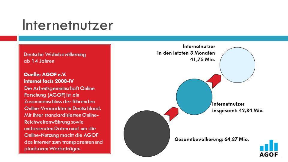 Internetnutzer Deutsche Wohnbevölkerung ab 14 Jahren Quelle: AGOF e.V. internet facts 2008-IV Internetnutzer in den letzten 3 Monaten 41,75 Mio. Gesam