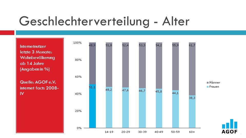 Geschlechterverteilung - Alter Internetnutzer letzte 3 Monate: Wohnbevölkerung ab 14 Jahre (Angaben in %) Quelle: AGOF e.V. internet facts 2008- IV