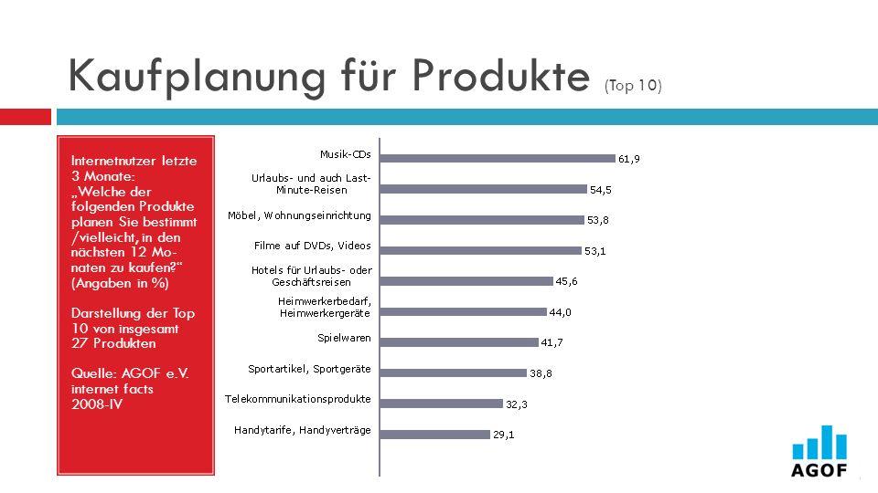 Kaufplanung für Produkte (Top 10) Internetnutzer letzte 3 Monate: Welche der folgenden Produkte planen Sie bestimmt /vielleicht, in den nächsten 12 Mo- naten zu kaufen.