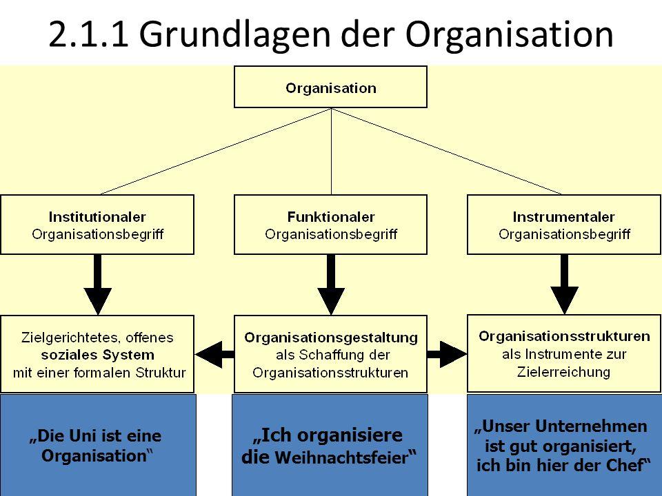 2.1.1 Grundlagen der Organisation Die Uni ist eine Organisation Ich organisiere die Weihnachtsfeier Unser Unternehmen ist gut organisiert, ich bin hie