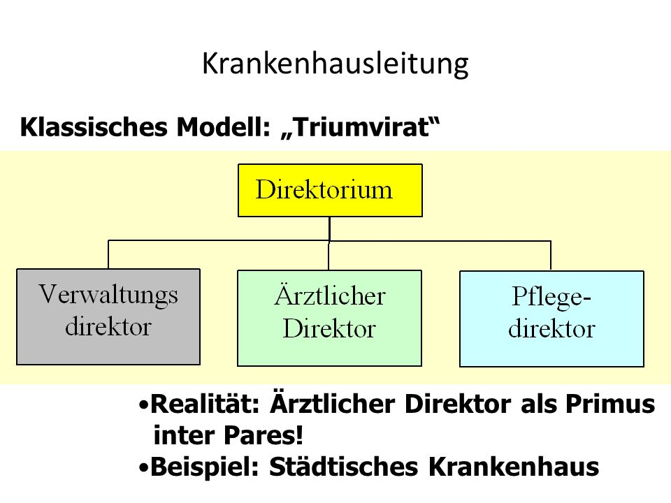 Krankenhausleitung Klassisches Modell: Triumvirat Realität: Ärztlicher Direktor als Primus inter Pares! Beispiel: Städtisches Krankenhaus