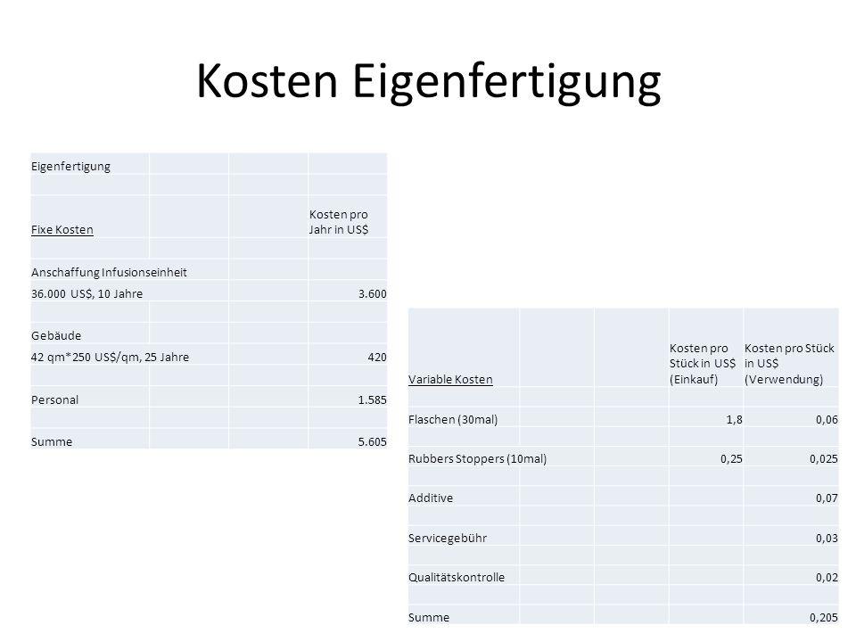 Kosten Eigenfertigung Eigenfertigung Fixe Kosten Kosten pro Jahr in US$ Anschaffung Infusionseinheit 36.000 US$, 10 Jahre3.600 Gebäude 42 qm*250 US$/q