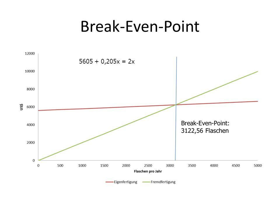 Break-Even-Point 5605 + 0,205x = 2x