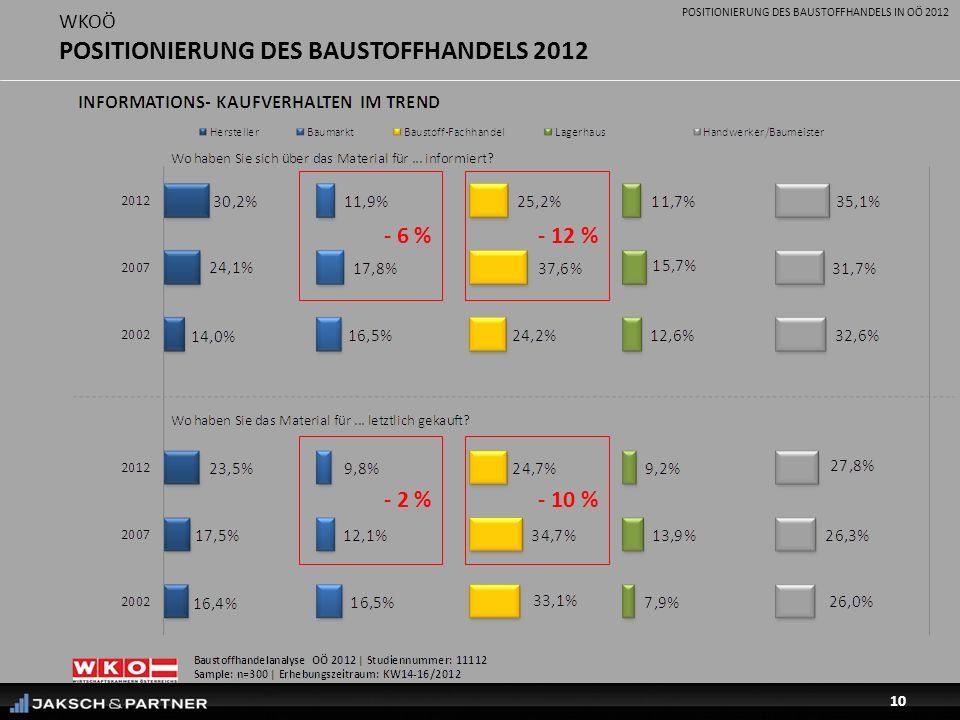 POSITIONIERUNG DES BAUSTOFFHANDELS IN OÖ 2012 10 WKOÖ POSITIONIERUNG DES BAUSTOFFHANDELS 2012 - 12 %- 6 % - 10 %- 2 %
