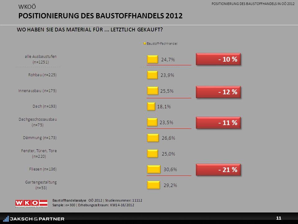 POSITIONIERUNG DES BAUSTOFFHANDELS IN OÖ 2012 11 WKOÖ POSITIONIERUNG DES BAUSTOFFHANDELS 2012 - 10 % - 12 % - 11 % - 21 %