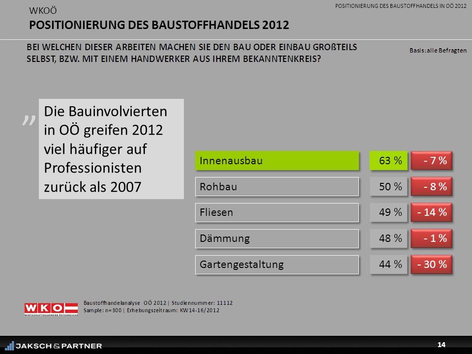 POSITIONIERUNG DES BAUSTOFFHANDELS IN OÖ 2012 14 WKOÖ POSITIONIERUNG DES BAUSTOFFHANDELS 2012 Die Bauinvolvierten in OÖ greifen 2012 viel häufiger auf Professionisten zurück als 2007 Innenausbau 63 % Rohbau 50 % Fliesen 49 % Gartengestaltung 44 % Dämmung 48 % - 30 % - 7 % - 8 % - 14 % - 1 %