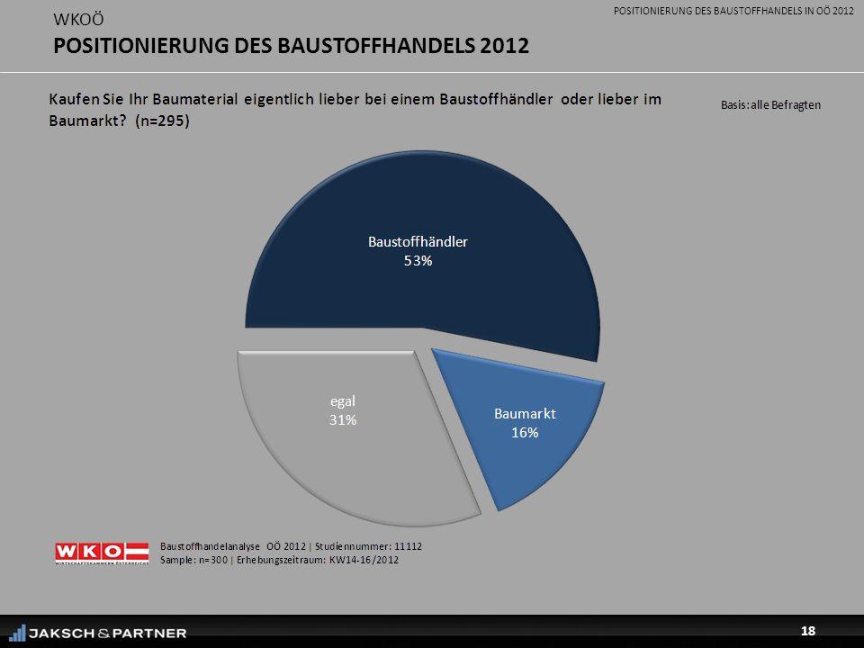 POSITIONIERUNG DES BAUSTOFFHANDELS IN OÖ 2012 18 WKOÖ POSITIONIERUNG DES BAUSTOFFHANDELS 2012