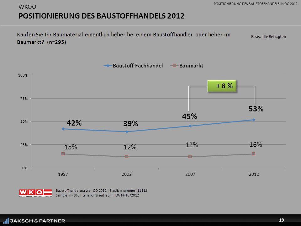 POSITIONIERUNG DES BAUSTOFFHANDELS IN OÖ 2012 19 WKOÖ POSITIONIERUNG DES BAUSTOFFHANDELS 2012 + 8 %