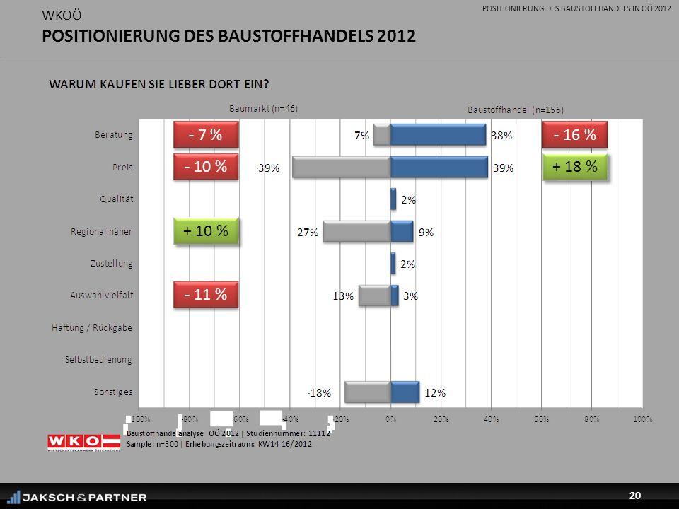 POSITIONIERUNG DES BAUSTOFFHANDELS IN OÖ 2012 20 WKOÖ POSITIONIERUNG DES BAUSTOFFHANDELS 2012 + 18 % - 16 % - 7 % - 10 % - 11 % + 10 %