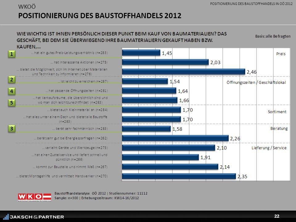 POSITIONIERUNG DES BAUSTOFFHANDELS IN OÖ 2012 22 WKOÖ POSITIONIERUNG DES BAUSTOFFHANDELS 2012 1 1 2 2 3 3 4 4 5 5
