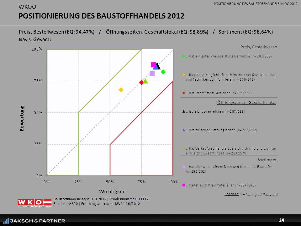POSITIONIERUNG DES BAUSTOFFHANDELS IN OÖ 2012 24 WKOÖ POSITIONIERUNG DES BAUSTOFFHANDELS 2012