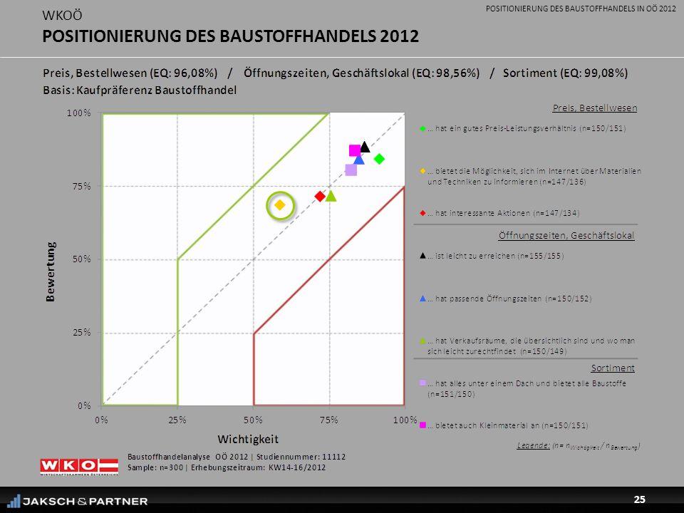 POSITIONIERUNG DES BAUSTOFFHANDELS IN OÖ 2012 25 WKOÖ POSITIONIERUNG DES BAUSTOFFHANDELS 2012