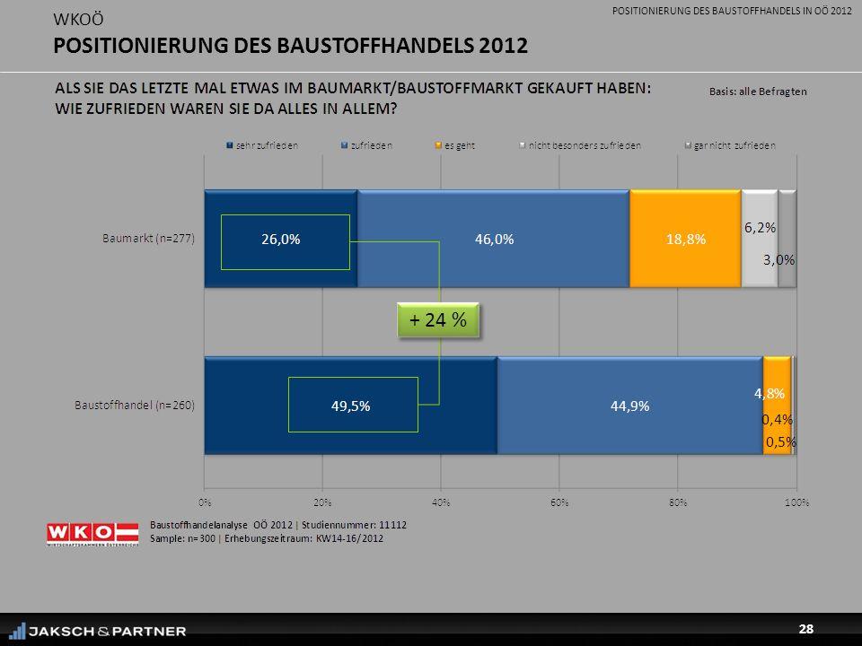 POSITIONIERUNG DES BAUSTOFFHANDELS IN OÖ 2012 28 WKOÖ POSITIONIERUNG DES BAUSTOFFHANDELS 2012 + 24 %