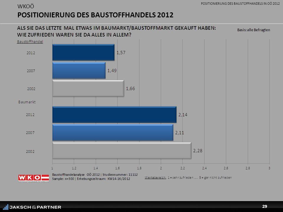 POSITIONIERUNG DES BAUSTOFFHANDELS IN OÖ 2012 29 WKOÖ POSITIONIERUNG DES BAUSTOFFHANDELS 2012