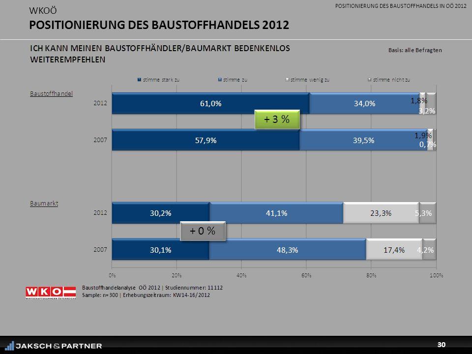 POSITIONIERUNG DES BAUSTOFFHANDELS IN OÖ 2012 30 WKOÖ POSITIONIERUNG DES BAUSTOFFHANDELS 2012 + 3 % + 0 %