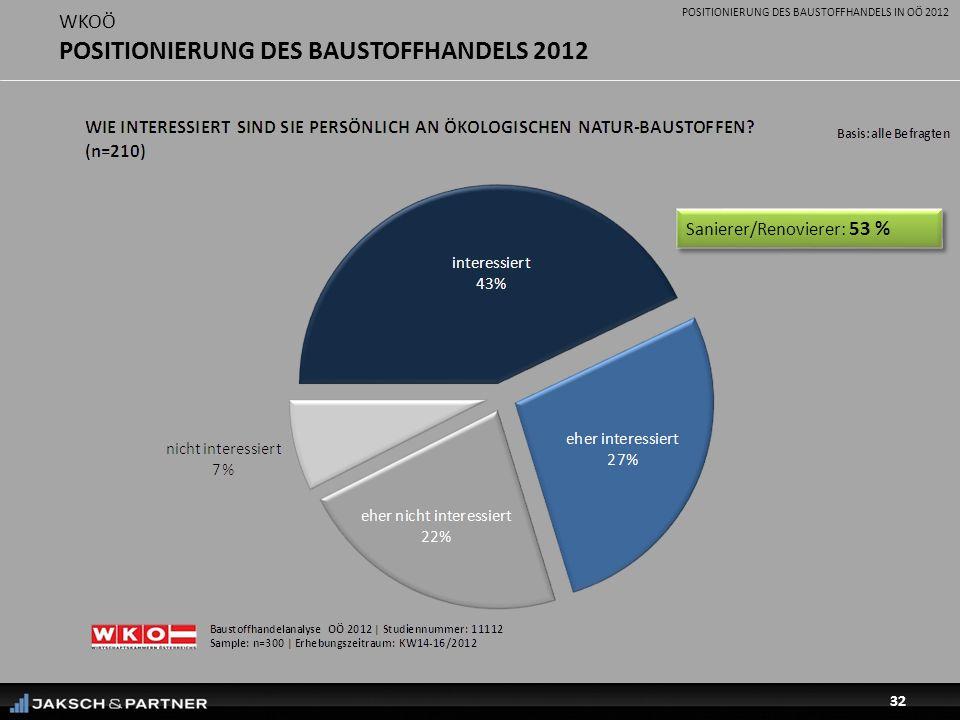 POSITIONIERUNG DES BAUSTOFFHANDELS IN OÖ 2012 32 WKOÖ POSITIONIERUNG DES BAUSTOFFHANDELS 2012 Sanierer/Renovierer: 53 %