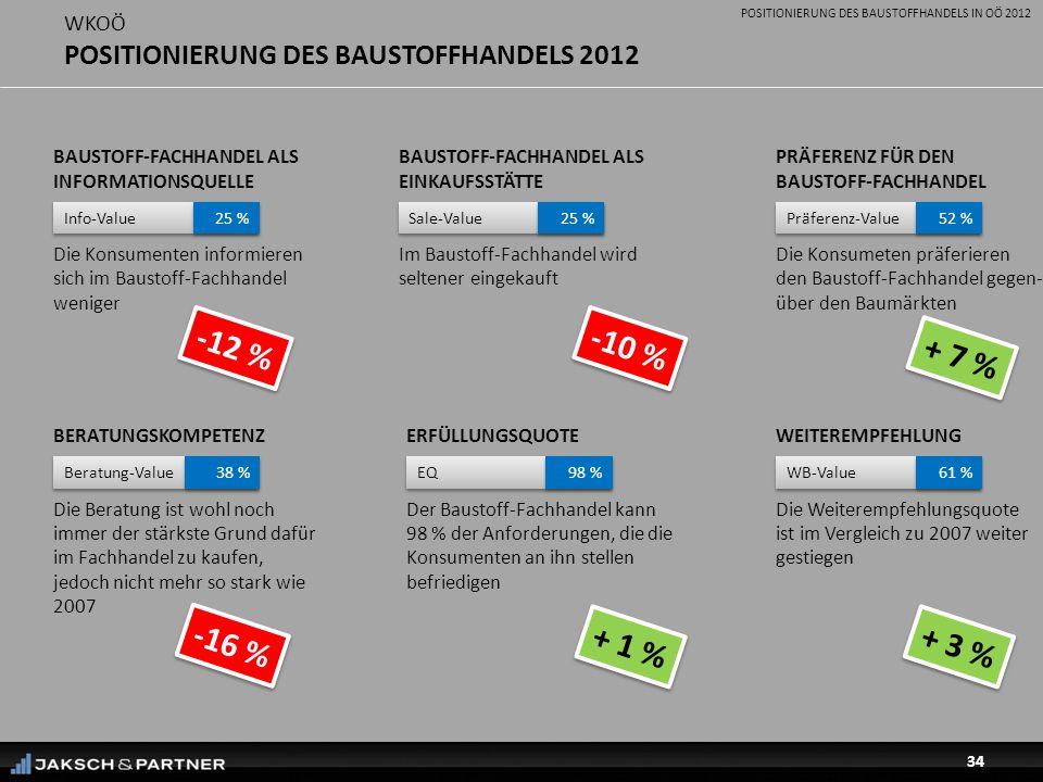 POSITIONIERUNG DES BAUSTOFFHANDELS IN OÖ 2012 34 WKOÖ POSITIONIERUNG DES BAUSTOFFHANDELS 2012 BAUSTOFF-FACHHANDEL ALS EINKAUFSSTÄTTE Im Baustoff-Fachhandel wird seltener eingekauft PRÄFERENZ FÜR DEN BAUSTOFF-FACHHANDEL Die Konsumeten präferieren den Baustoff-Fachhandel gegen- über den Baumärkten ERFÜLLUNGSQUOTE Der Baustoff-Fachhandel kann 98 % der Anforderungen, die die Konsumenten an ihn stellen befriedigen Sale-Value 25 % Präferenz-Value 52 % EQ 98 % + 7 % WEITEREMPFEHLUNG Die Weiterempfehlungsquote ist im Vergleich zu 2007 weiter gestiegen WB-Value 61 % + 3 % BERATUNGSKOMPETENZ Die Beratung ist wohl noch immer der stärkste Grund dafür im Fachhandel zu kaufen, jedoch nicht mehr so stark wie 2007 Beratung-Value 38 % BAUSTOFF-FACHHANDEL ALS INFORMATIONSQUELLE Die Konsumenten informieren sich im Baustoff-Fachhandel weniger Info-Value 25 % -10 % -12 % -16 % + 1 %