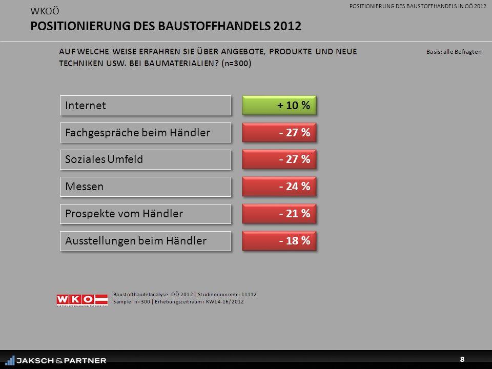 POSITIONIERUNG DES BAUSTOFFHANDELS IN OÖ 2012 8 WKOÖ POSITIONIERUNG DES BAUSTOFFHANDELS 2012 Internet + 10 % Fachgespräche beim Händler - 27 % Soziales Umfeld - 27 % Messen - 24 % Prospekte vom Händler - 21 % Ausstellungen beim Händler - 18 %