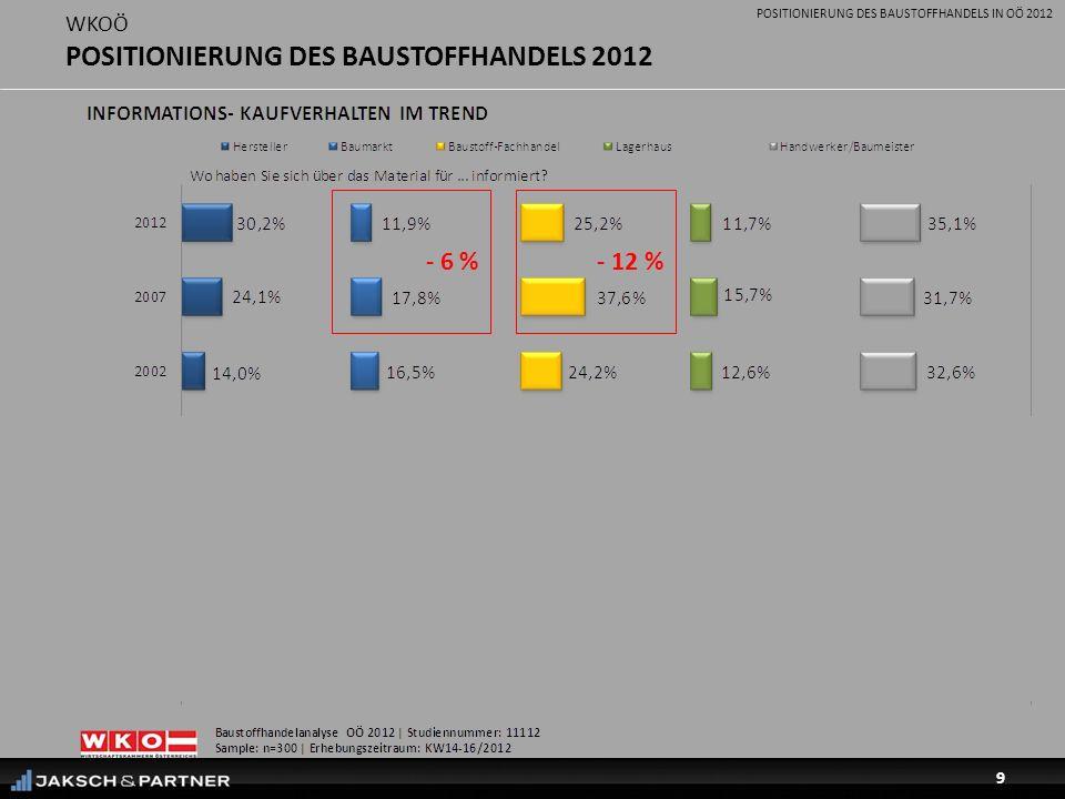 POSITIONIERUNG DES BAUSTOFFHANDELS IN OÖ 2012 9 WKOÖ POSITIONIERUNG DES BAUSTOFFHANDELS 2012 - 12 %- 6 % - 10 %- 2 %