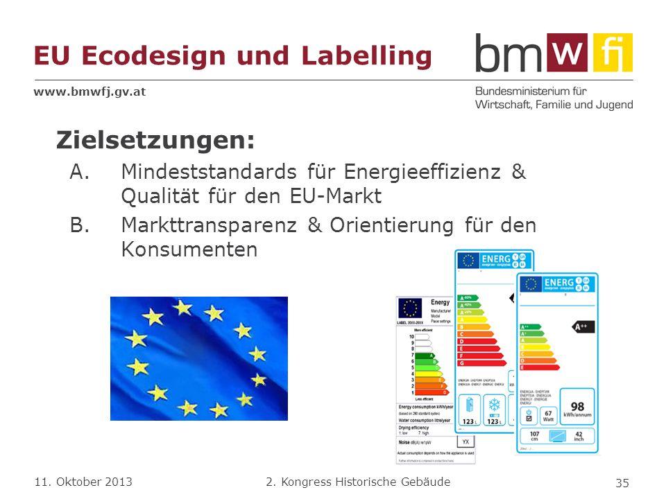 www.bmwfj.gv.at 2. Kongress Historische Gebäude 11. Oktober 2013 EU Ecodesign und Labelling Zielsetzungen: A.Mindeststandards für Energieeffizienz & Q
