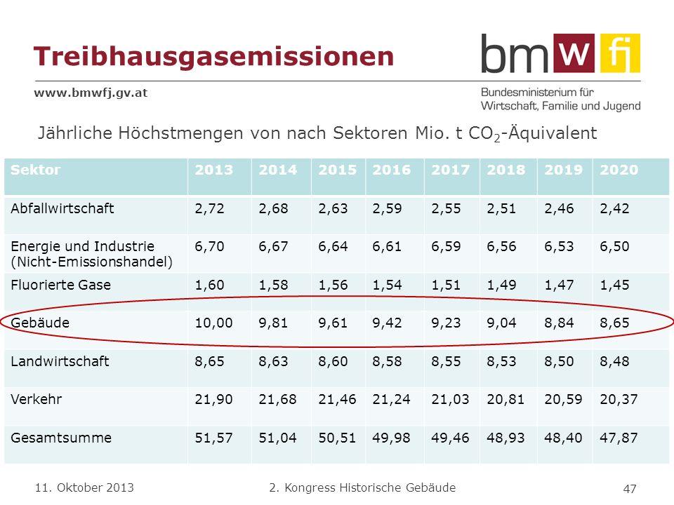 www.bmwfj.gv.at 2. Kongress Historische Gebäude 11. Oktober 2013 Treibhausgasemissionen Sektor20132014201520162017201820192020 Abfallwirtschaft2,722,6