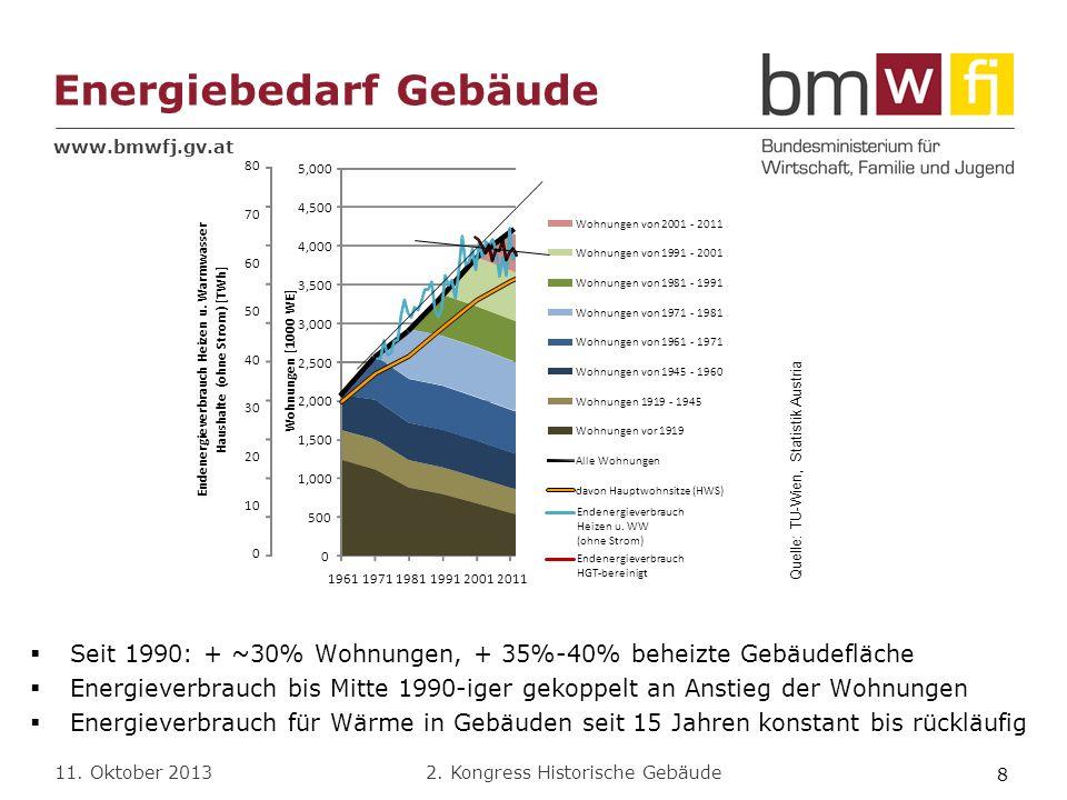 www.bmwfj.gv.at 2. Kongress Historische Gebäude 11. Oktober 2013 Seit 1990: + ~30% Wohnungen, + 35%-40% beheizte Gebäudefläche Energieverbrauch bis Mi