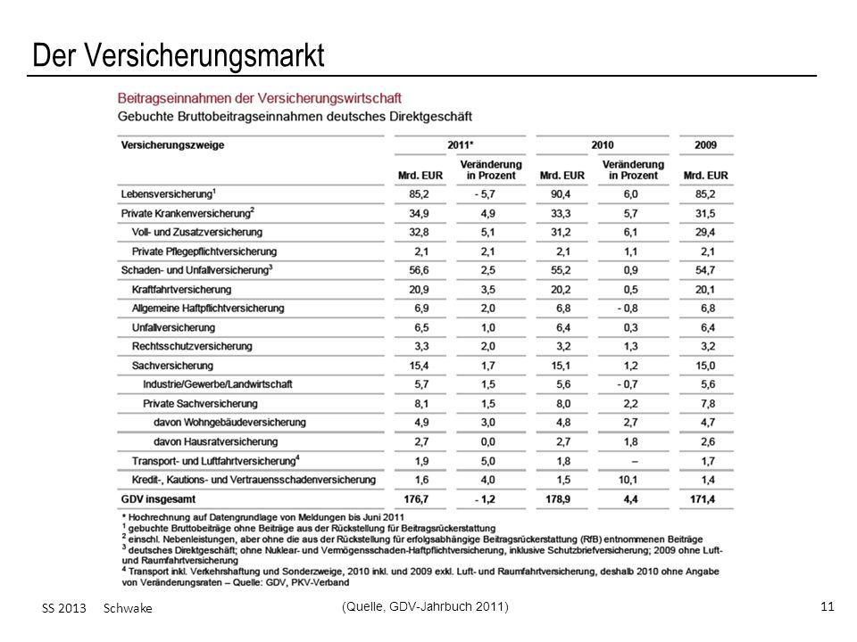 SS 2013 Schwake 11 Der Versicherungsmarkt (Quelle, GDV-Jahrbuch 2011)