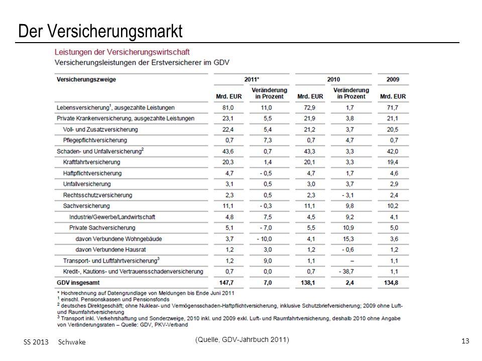 SS 2013 Schwake 13 Der Versicherungsmarkt (Quelle, GDV-Jahrbuch 2011)