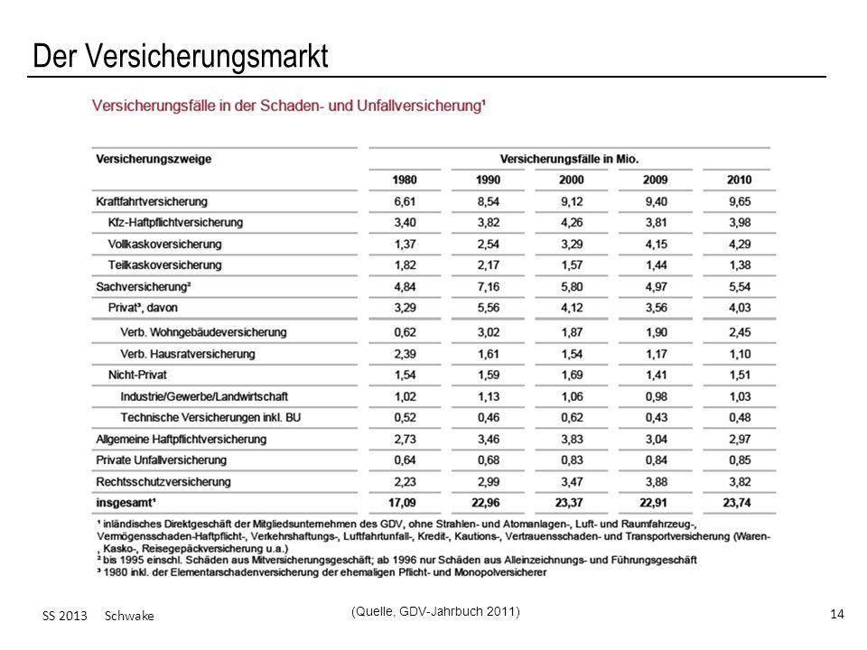 SS 2013 Schwake 14 Der Versicherungsmarkt (Quelle, GDV-Jahrbuch 2011)