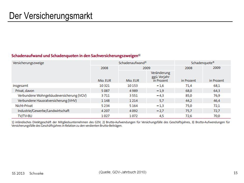 SS 2013 Schwake 15 Der Versicherungsmarkt (Quelle, GDV-Jahrbuch 2010)