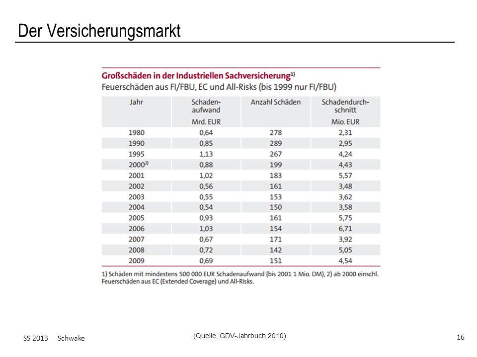 SS 2013 Schwake 16 Der Versicherungsmarkt (Quelle, GDV-Jahrbuch 2010)