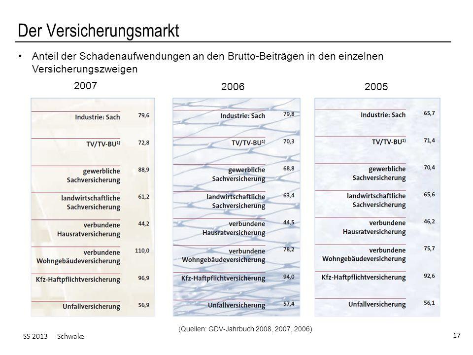SS 2013 Schwake 17 Der Versicherungsmarkt (Quellen: GDV-Jahrbuch 2008, 2007, 2006) Anteil der Schadenaufwendungen an den Brutto-Beiträgen in den einze