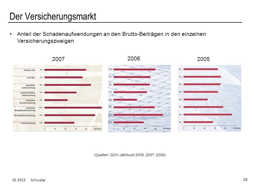 SS 2013 Schwake 18 Der Versicherungsmarkt (Quellen: GDV-Jahrbuch 2008, 2007, 2006) Anteil der Schadenaufwendungen an den Brutto-Beiträgen in den einze