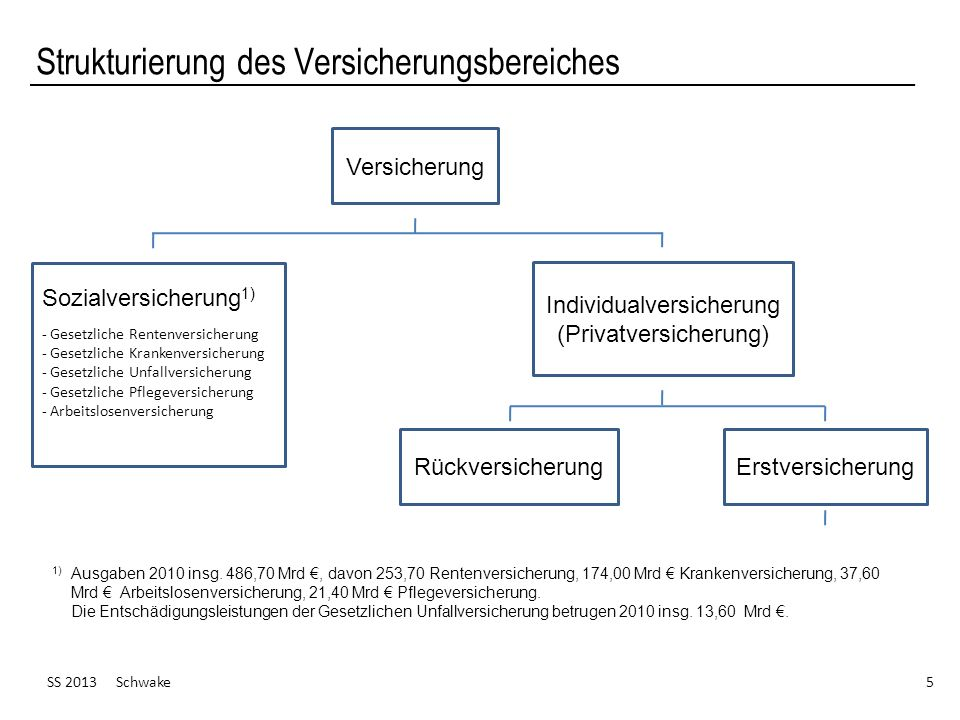 Strukturierung des Versicherungsbereiches SS 2013 Schwake 5 1) Ausgaben 2010 insg. 486,70 Mrd, davon 253,70 Rentenversicherung, 174,00 Mrd Krankenvers