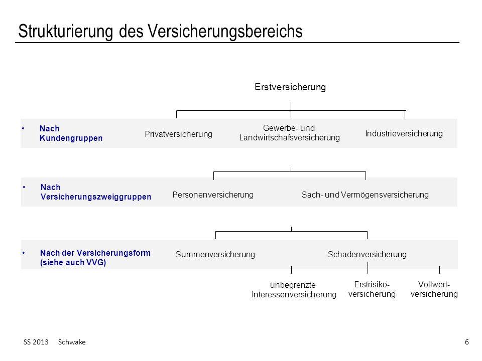 Strukturierung des Versicherungsbereichs SS 2013 Schwake 6 Erstversicherung Privatversicherung Gewerbe- und Landwirtschafsversicherung Industrieversic