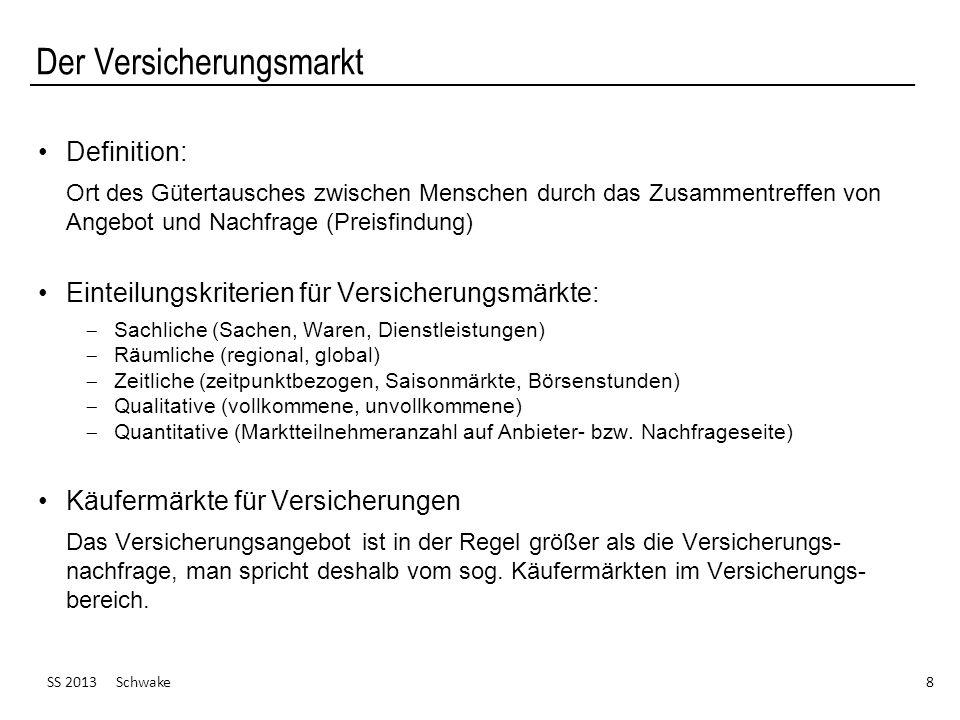 Der Versicherungsmarkt SS 2013 Schwake 8 Definition: Ort des Gütertausches zwischen Menschen durch das Zusammentreffen von Angebot und Nachfrage (Prei