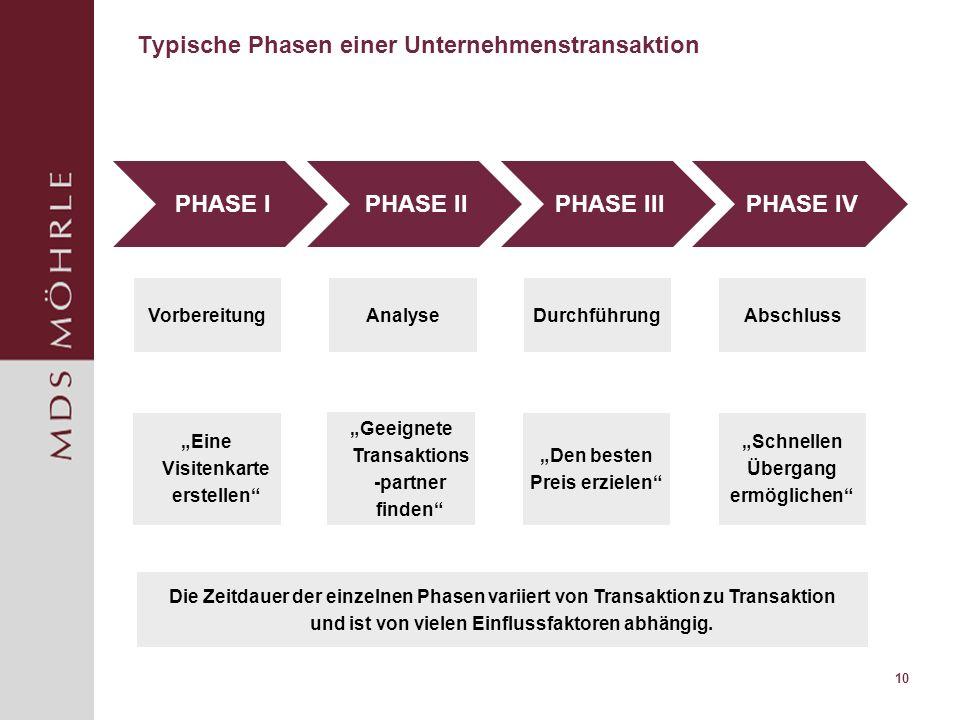 10 Typische Phasen einer Unternehmenstransaktion VRHANDLUNG Vorbereitung PHASE IPHASE IIPHASE III PHASE IV AnalyseDurchführungAbschluss Die Zeitdauer