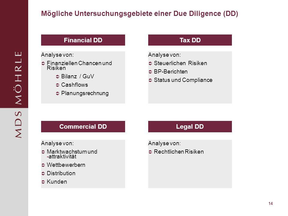 14 Mögliche Untersuchungsgebiete einer Due Diligence (DD) Financial DDTax DD Analyse von: Steuerlichen Risiken BP-Berichten Status und Compliance Comm