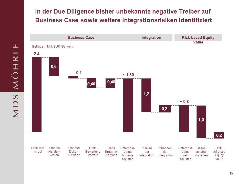In der Due Diligence bisher unbekannte negative Treiber auf Business Case sowie weitere Integrationsrisiken identifiziert 15 2,4 0,6 0,1 ~ 1,80 1,2 0,