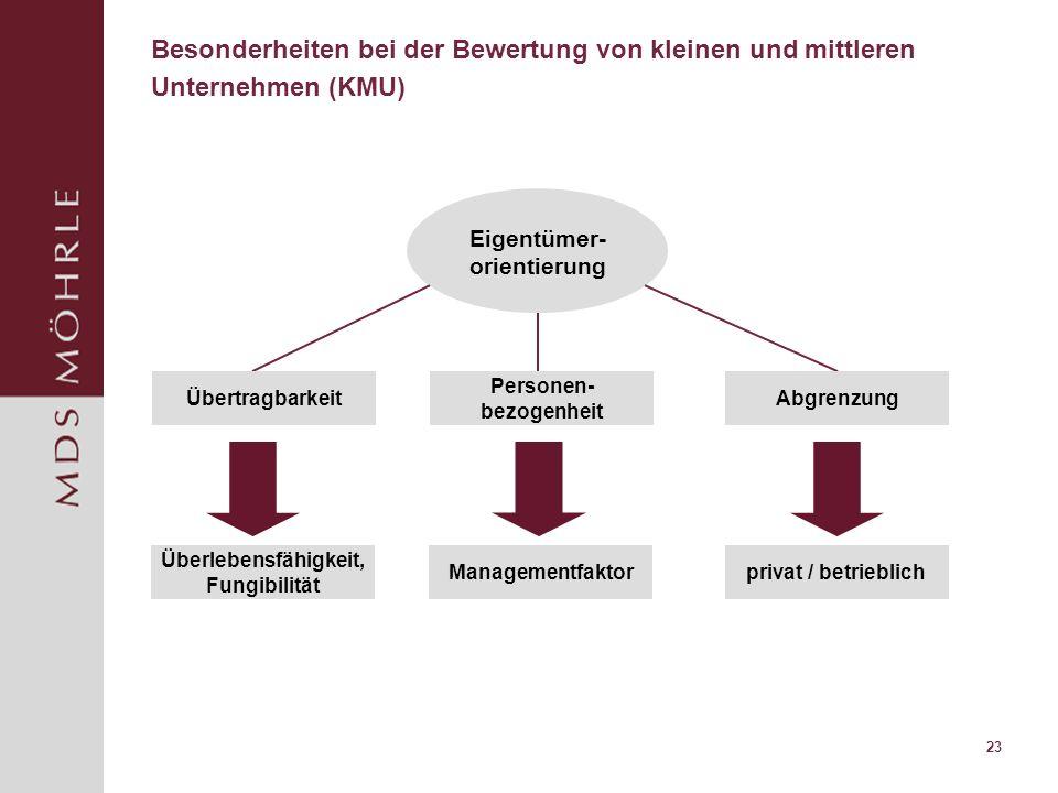 23 Besonderheiten bei der Bewertung von kleinen und mittleren Unternehmen (KMU) Eigentümer- orientierung Übertragbarkeit Personen- bezogenheit Abgrenzung Überlebensfähigkeit, Fungibilität Managementfaktorprivat / betrieblich