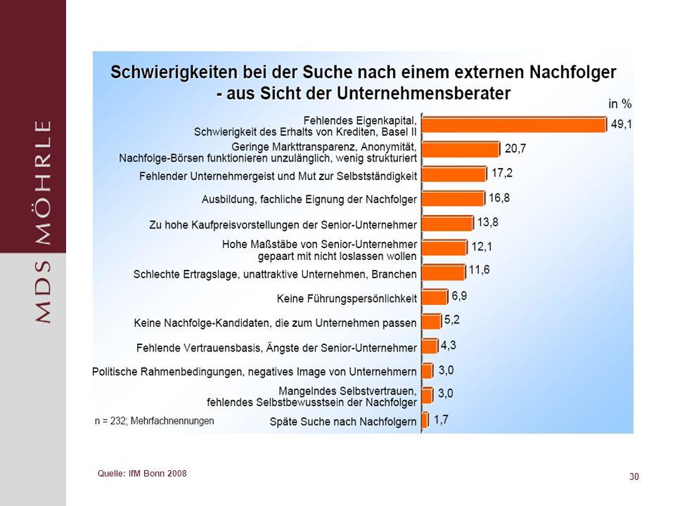 30 Quelle: IfM Bonn 2008