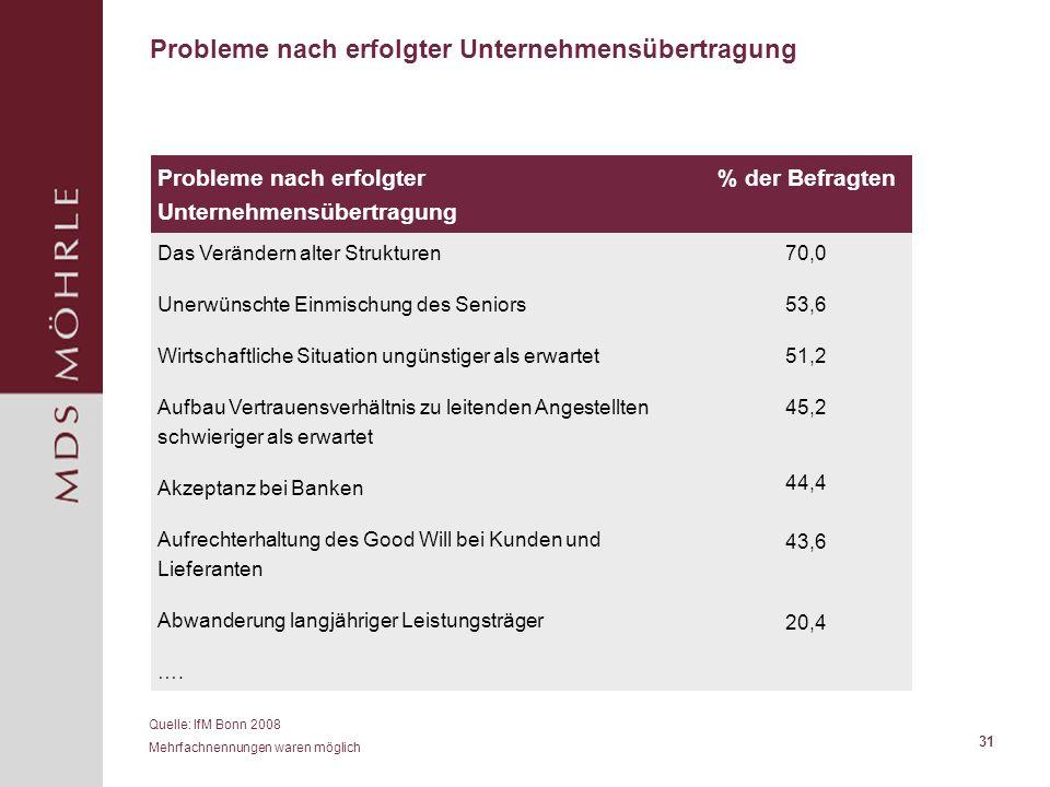 31 Probleme nach erfolgter Unternehmensübertragung % der Befragten Das Verändern alter Strukturen Unerwünschte Einmischung des Seniors Wirtschaftliche