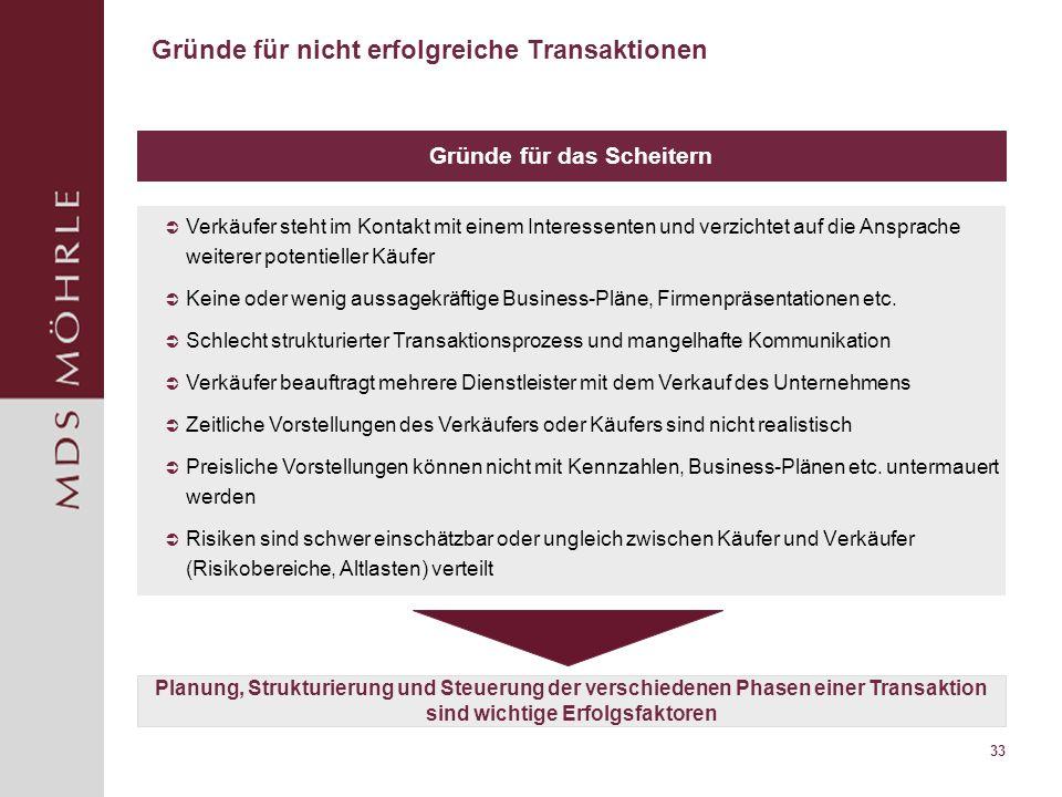 33 Gründe für nicht erfolgreiche Transaktionen Gründe für das Scheitern Planung, Strukturierung und Steuerung der verschiedenen Phasen einer Transakti