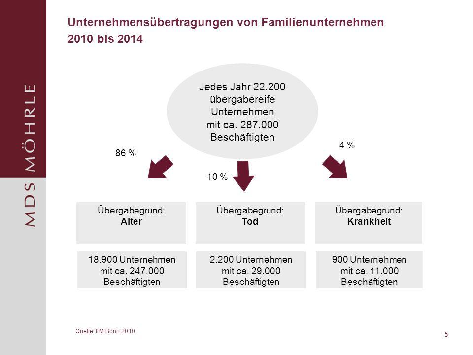 5 Unternehmensübertragungen von Familienunternehmen 2010 bis 2014 Übergabegrund: Alter Übergabegrund: Tod Übergabegrund: Krankheit Quelle: IfM Bonn 2010 Jedes Jahr 22.200 übergabereife Unternehmen mit ca.