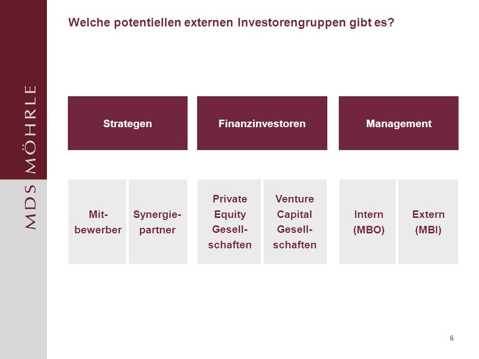 6 Welche potentiellen externen Investorengruppen gibt es? Synergie- partner Mit- bewerber Venture Capital Gesell- schaften Private Equity Gesell- scha