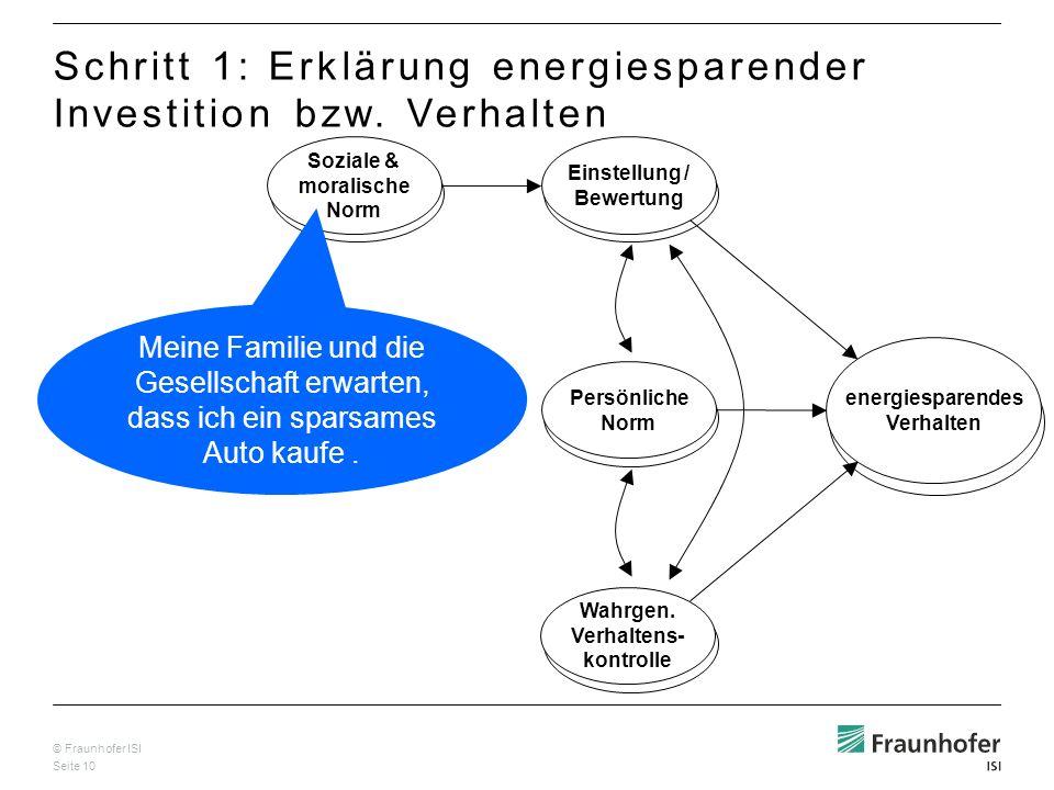 © Fraunhofer ISI Seite 10 Soziale & moralische Norm Einstellung / Bewertung Persönliche Norm energiesparendes Verhalten Wahrgen. Verhaltens- kontrolle