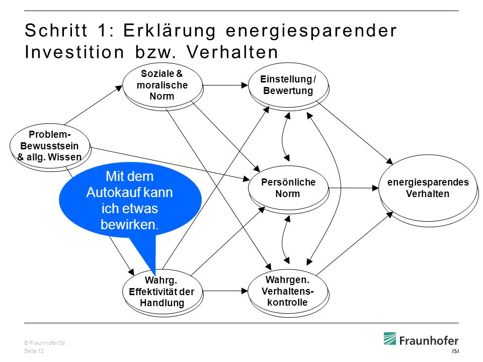 © Fraunhofer ISI Seite 12 Wahrg. Effektivität der Handlung Problem- Bewusstsein & allg. Wissen Soziale & moralische Norm Einstellung / Bewertung Persö