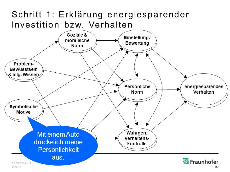 © Fraunhofer ISI Seite 13 Wahrg. Effektivität der Handlung Problem- Bewusstsein & allg. Wissen Soziale & moralische Norm Einstellung / Bewertung Persö