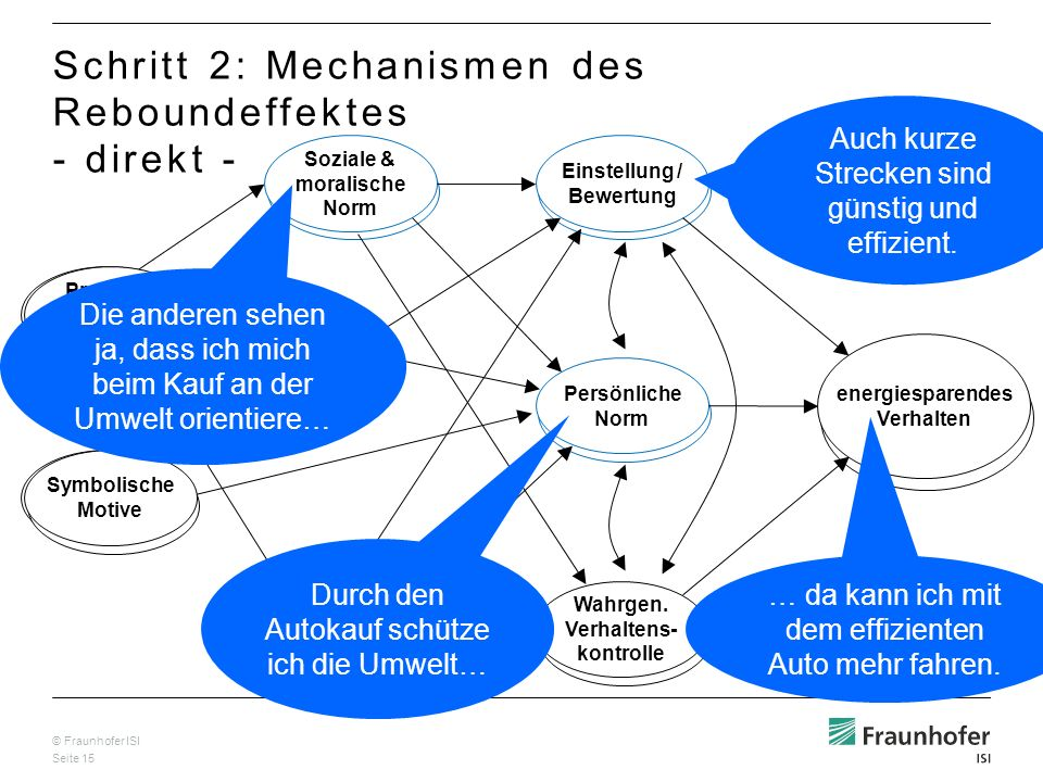© Fraunhofer ISI Seite 15 Wahrg. Effektivität der Handlung Problem- Bewusstsein & allg. Wissen Soziale & moralische Norm Einstellung / Bewertung Persö